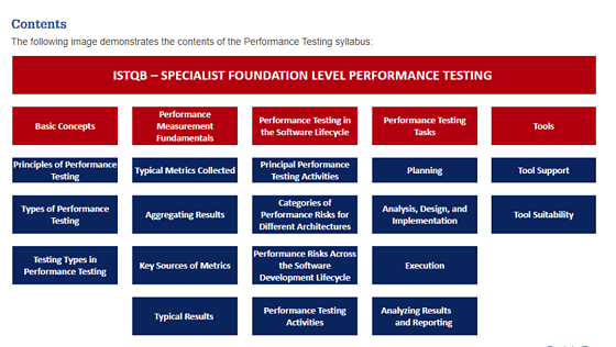 Certified Tester Foundation Level