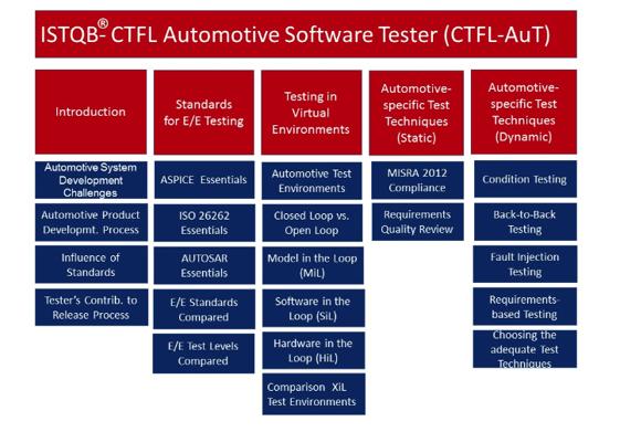 ctfl-aut